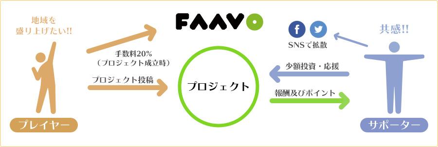 FAAVOの仕組み